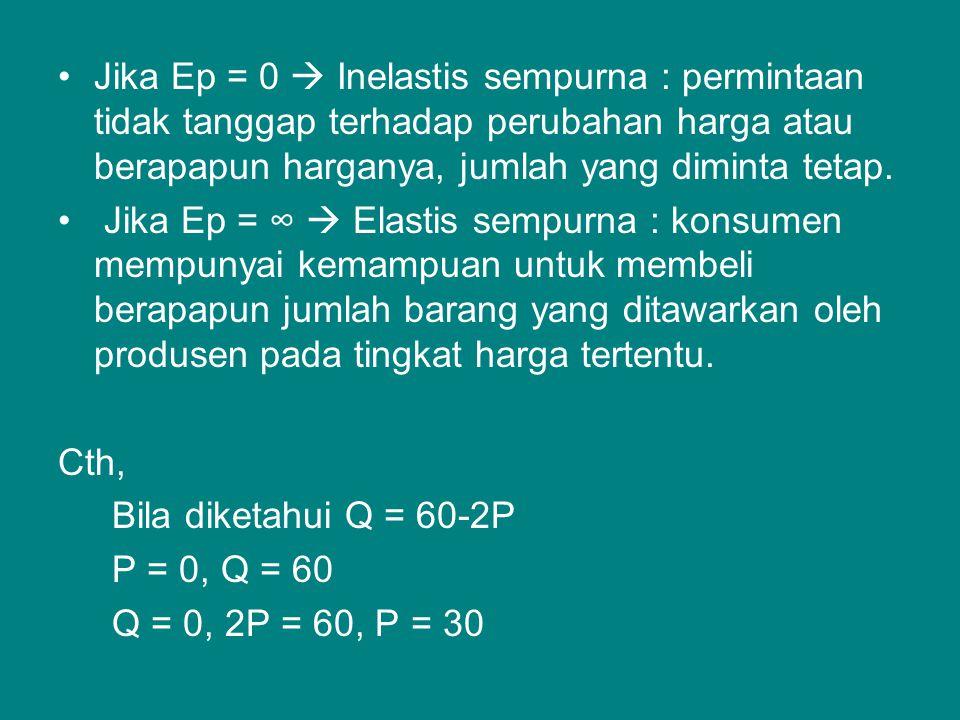 Jika Ep = 0  Inelastis sempurna : permintaan tidak tanggap terhadap perubahan harga atau berapapun harganya, jumlah yang diminta tetap. Jika Ep = ∞ 
