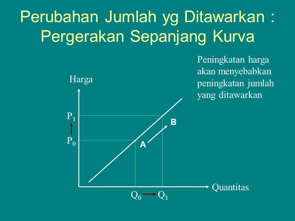 Quantitas Harga P0P0 Q0Q0 P1P1 Q1Q1 Peningkatan harga akan menyebabkan peningkatan jumlah yang ditawarkan Perubahan Jumlah yg Ditawarkan : Pergerakan