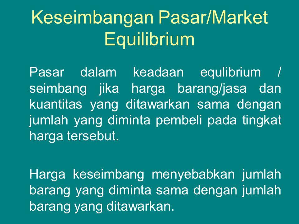 Keseimbangan Pasar/Market Equilibrium Pasar dalam keadaan equlibrium / seimbang jika harga barang/jasa dan kuantitas yang ditawarkan sama dengan jumla