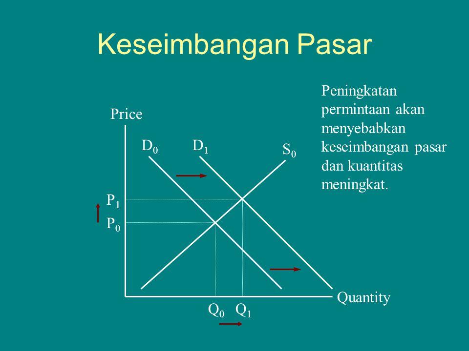 Keseimbangan Pasar Quantity Price P0P0 Q0Q0 D0D0 S0S0 Q1Q1 P1P1 D1D1 Peningkatan permintaan akan menyebabkan keseimbangan pasar dan kuantitas meningka