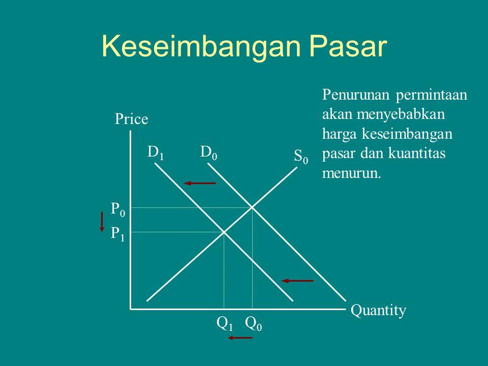 Keseimbangan Pasar Quantity Price P1P1 Q1Q1 S0S0 Q0Q0 P0P0 D0D0 D1D1 Penurunan permintaan akan menyebabkan harga keseimbangan pasar dan kuantitas menu
