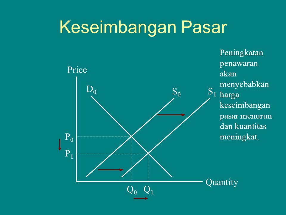 Keseimbangan Pasar Quantity Price P0P0 Q0Q0 D0D0 S0S0 Q1Q1 P1P1 Peningkatan penawaran akan menyebabkan harga keseimbangan pasar menurun dan kuantitas