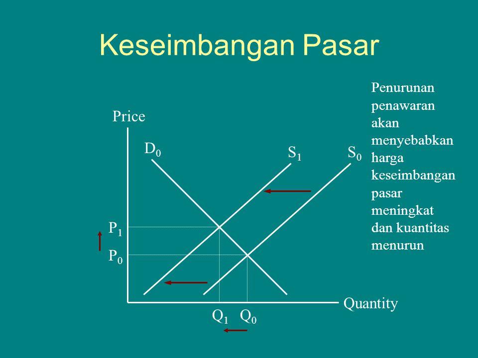 Keseimbangan Pasar Quantity Price P1P1 Q1Q1 D0D0 Q0Q0 P0P0 Penurunan penawaran akan menyebabkan harga keseimbangan pasar meningkat dan kuantitas menur