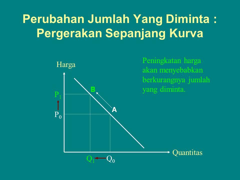 Perubahan Jumlah Yang Diminta : Pergerakan Sepanjang Kurva Quantitas Harga P0P0 Q0Q0 P1P1 Q1Q1 Peningkatan harga akan menyebabkan berkurangnya jumlah