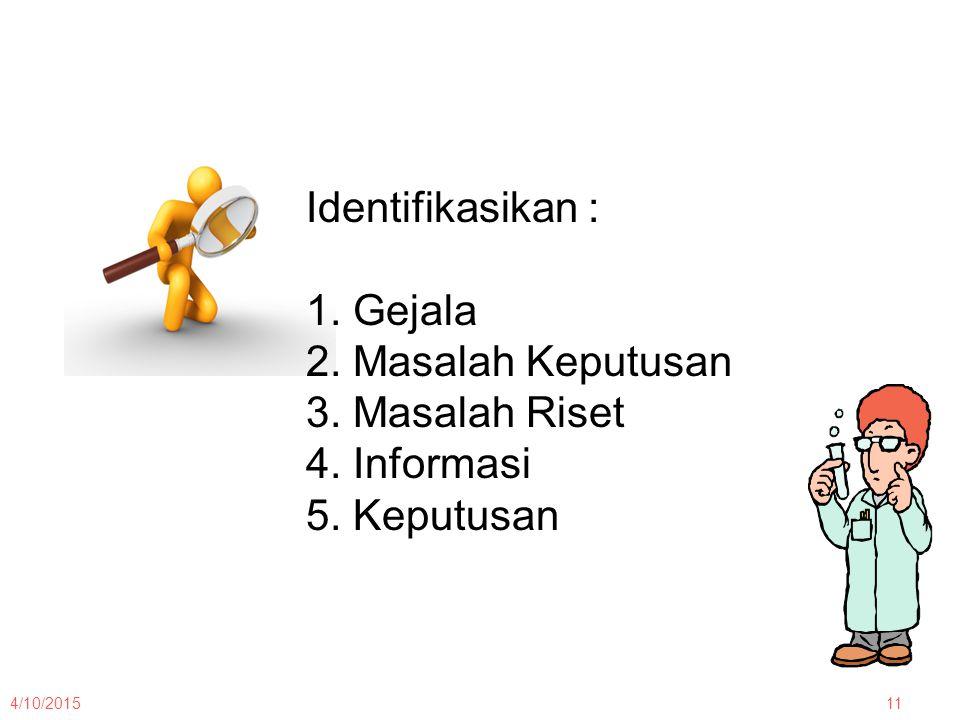 4/10/201511 Identifikasikan : 1. Gejala 2. Masalah Keputusan 3. Masalah Riset 4. Informasi 5. Keputusan