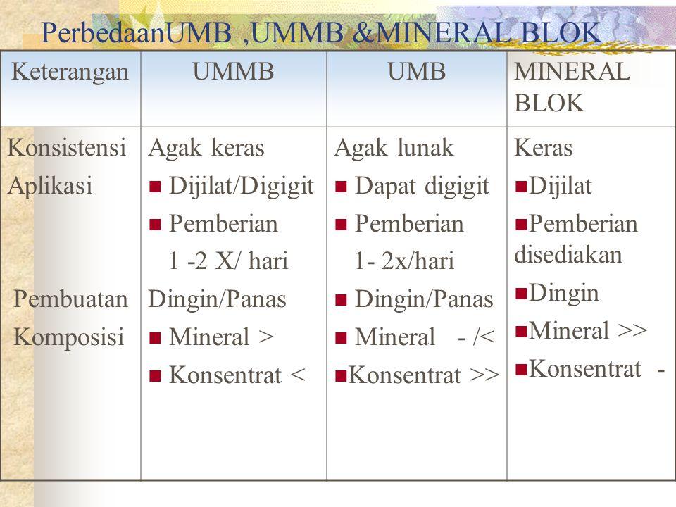 UREA MOLASSES BLOCK (UMB) DAN UREA MINERAL MOLASSES BLOCK (UMMB ) FUNGSI: 1. Feed supplement/substitusi 2. Menyediakan extra energi & Nitogen  mening