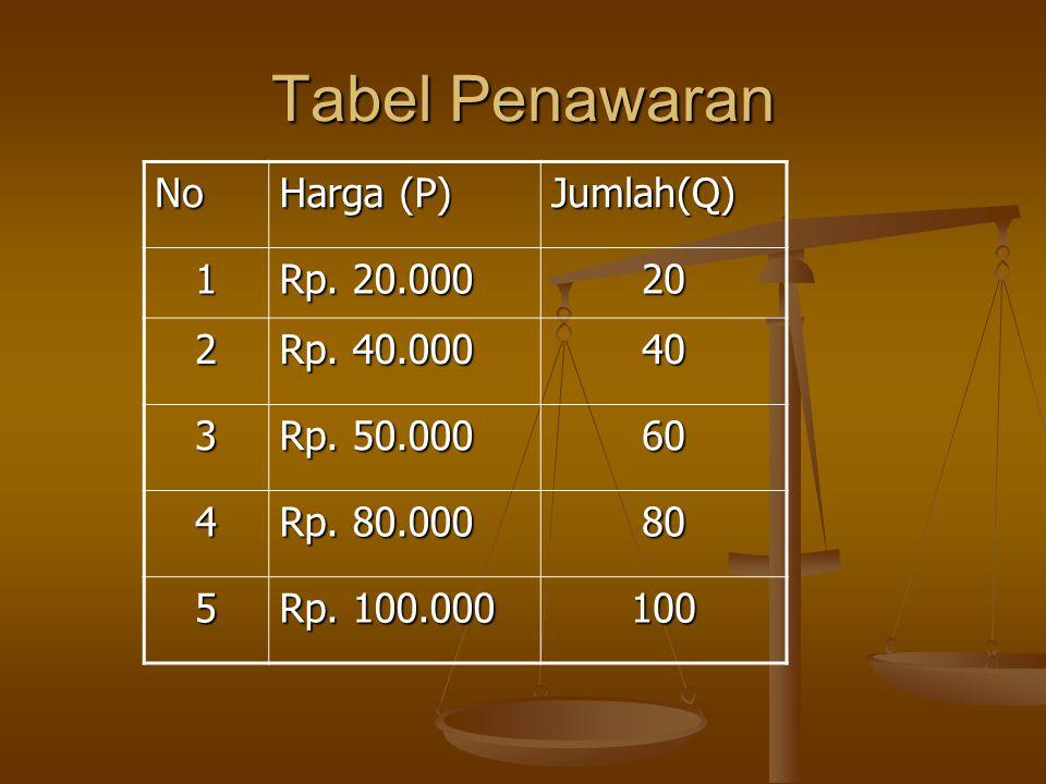 Tabel Penawaran No Harga (P) Jumlah(Q) 1 Rp. 20.000 20 2 Rp. 40.000 40 3 Rp. 50.000 60 4 Rp. 80.000 80 5 Rp. 100.000 100