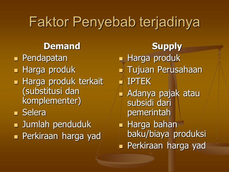 Faktor Penyebab terjadinya Demand Pendapatan Pendapatan Harga produk Harga produk Harga produk terkait (substitusi dan komplementer) Harga produk terk