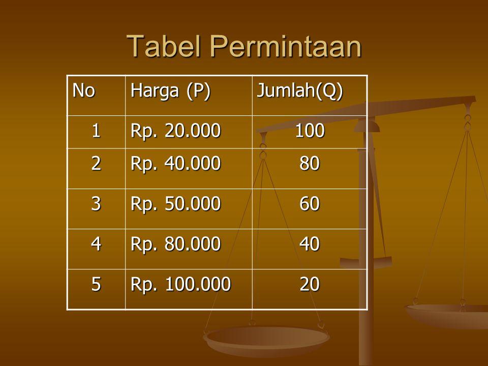 Tabel Permintaan No Harga (P) Jumlah(Q) 1 Rp. 20.000 100 2 Rp. 40.000 80 3 Rp. 50.000 60 4 Rp. 80.000 40 5 Rp. 100.000 20