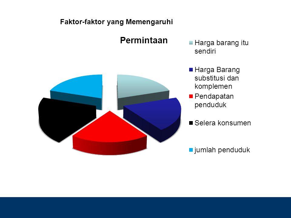 Design by Isroi@2004 Faktor-faktor yang Memengaruhi