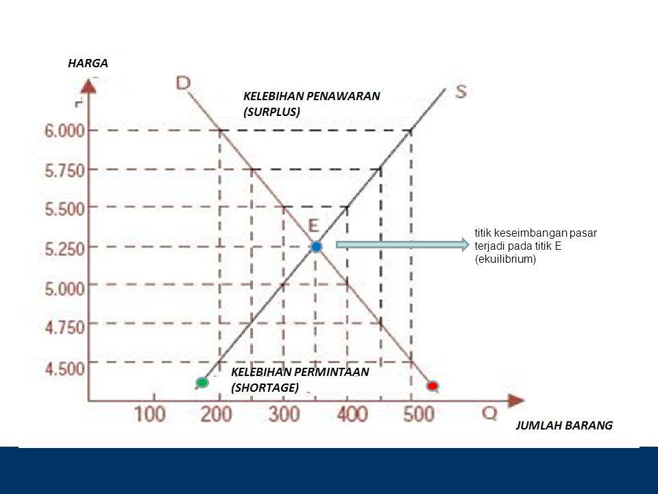 Design by Isroi@2004 titik keseimbangan pasar terjadi pada titik E (ekuilibrium)