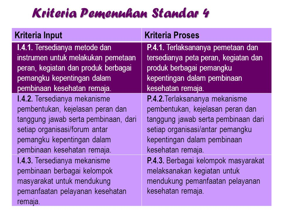 Kriteria Pemenuhan Standar 4 Kriteria InputKriteria Proses I.4.1. Tersedianya metode dan instrumen untuk melakukan pemetaan peran, kegiatan dan produk