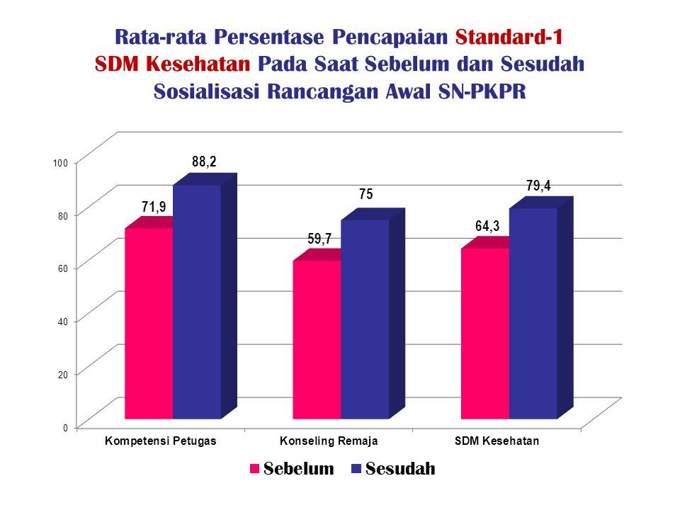 Rata-rata Persentase Pencapaian Standard-1 SDM Kesehatan Pada Saat Sebelum dan Sesudah Sosialisasi Rancangan Awal SN-PKPR
