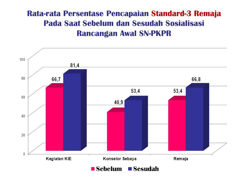 Rata-rata Persentase Pencapaian Standard-3 Remaja Pada Saat Sebelum dan Sesudah Sosialisasi Rancangan Awal SN-PKPR
