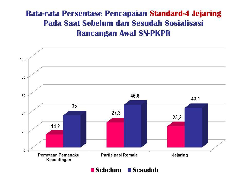 Rata-rata Persentase Pencapaian Standard-4 Jejaring Pada Saat Sebelum dan Sesudah Sosialisasi Rancangan Awal SN-PKPR