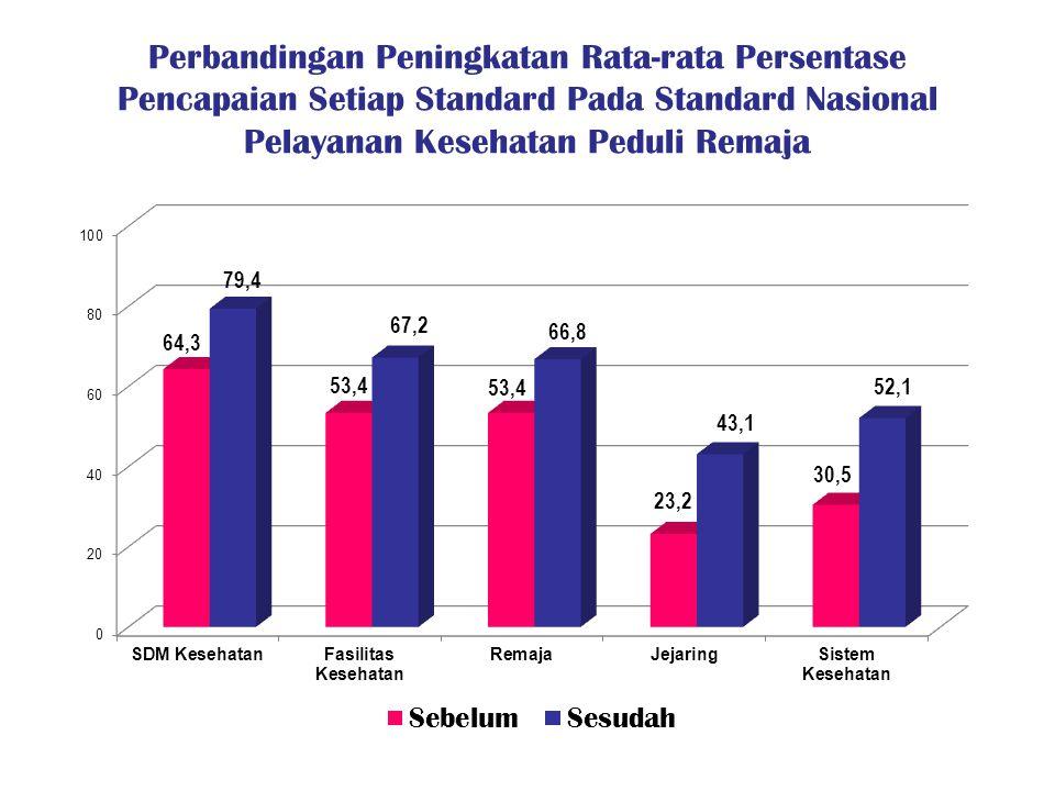 Perbandingan Peningkatan Rata-rata Persentase Pencapaian Setiap Standard Pada Standard Nasional Pelayanan Kesehatan Peduli Remaja