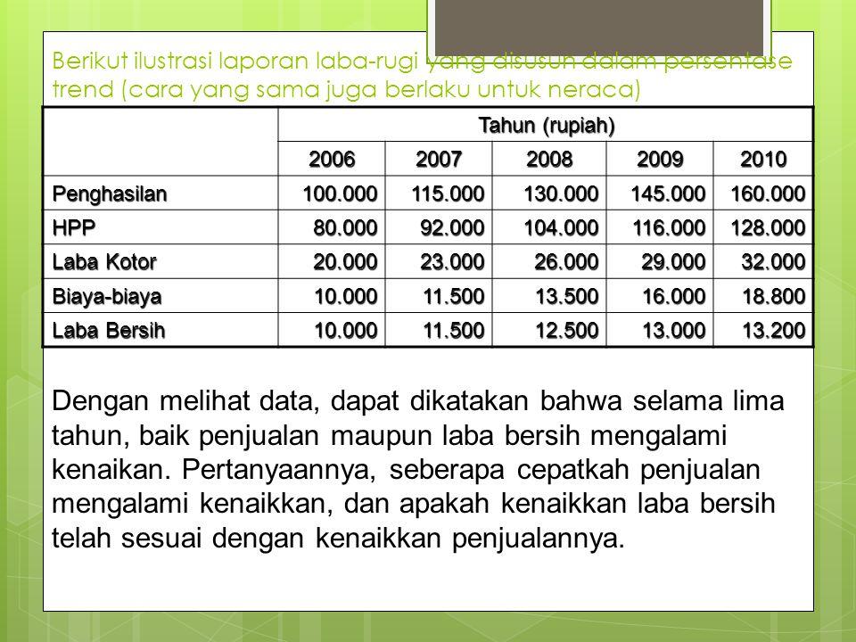 Berikut ilustrasi laporan laba-rugi yang disusun dalam persentase trend (cara yang sama juga berlaku untuk neraca) Tahun (rupiah) 20062007200820092010