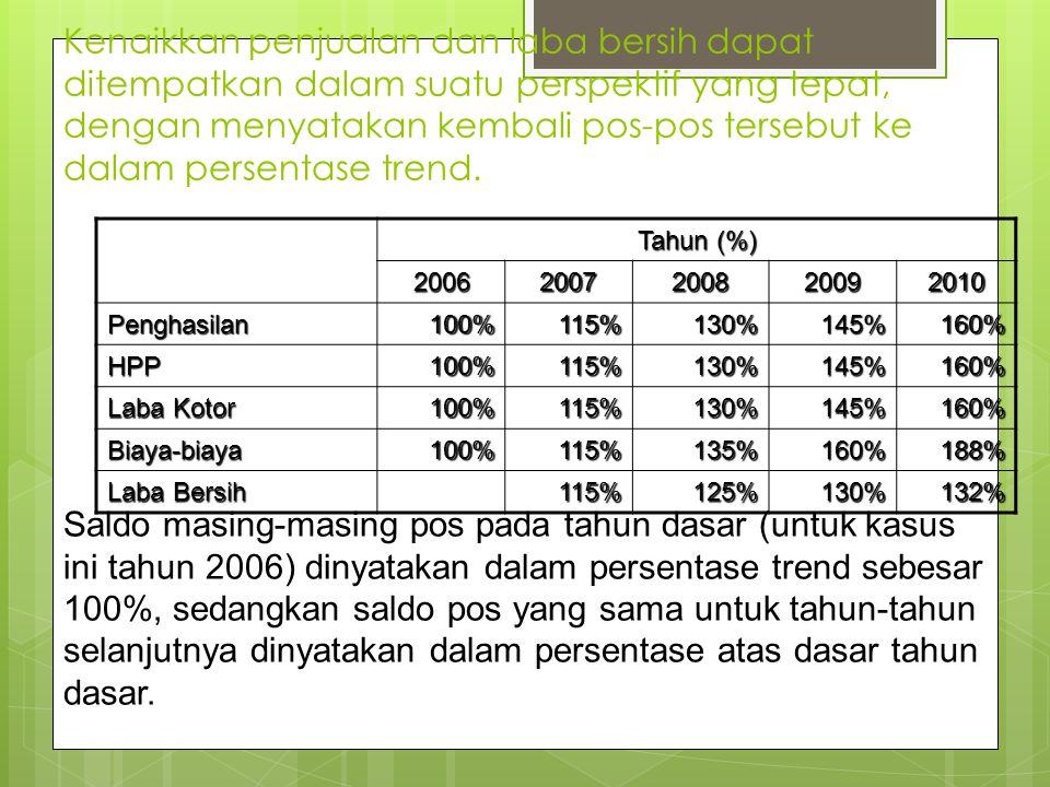 Kenaikkan penjualan dan laba bersih dapat ditempatkan dalam suatu perspektif yang tepat, dengan menyatakan kembali pos-pos tersebut ke dalam persentas