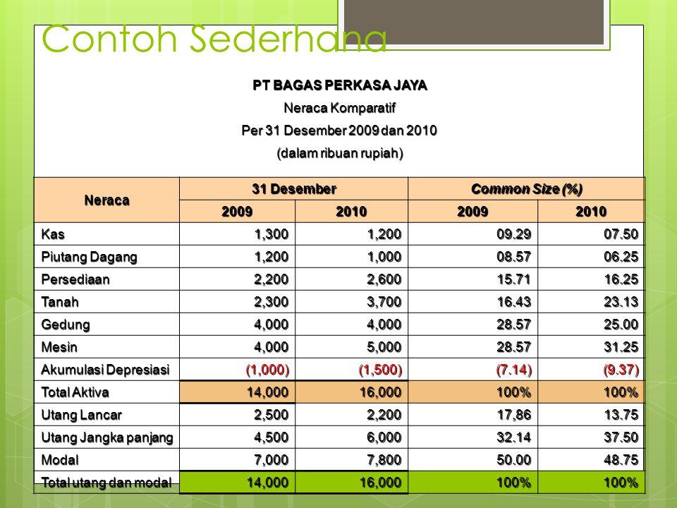 Contoh Sederhana PT BAGAS PERKASA JAYA Neraca Komparatif Per 31 Desember 2009 dan 2010 (dalam ribuan rupiah) Neraca 31 Desember Common Size (%) 200920