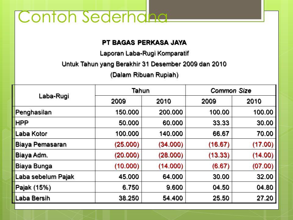 Contoh Sederhana PT BAGAS PERKASA JAYA Laporan Laba-Rugi Komparatif Untuk Tahun yang Berakhir 31 Desember 2009 dan 2010 (Dalam Ribuan Rupiah) Laba-Rug