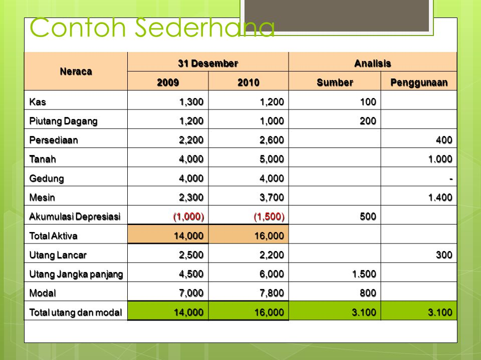 Neraca 31 Desember Analisis 20092010SumberPenggunaan Kas1,3001,200100 Piutang Dagang 1,2001,000200 Persediaan2,2002,600400 Tanah4,0005,0001.000 Gedung