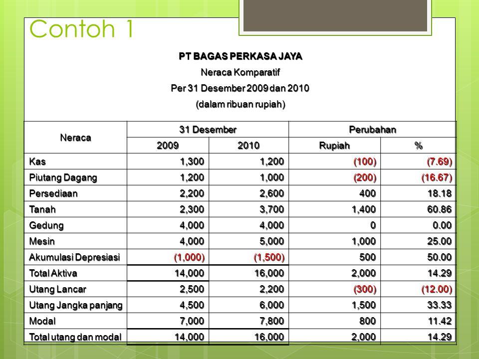 Contoh 1 PT BAGAS PERKASA JAYA Neraca Komparatif Per 31 Desember 2009 dan 2010 (dalam ribuan rupiah) Neraca 31 Desember Perubahan 20092010Rupiah% Kas1
