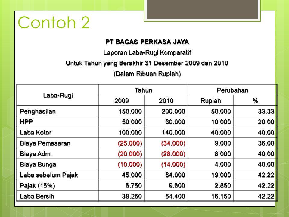 Contoh 2 PT BAGAS PERKASA JAYA Laporan Laba-Rugi Komparatif Untuk Tahun yang Berakhir 31 Desember 2009 dan 2010 (Dalam Ribuan Rupiah) Laba-Rugi TahunP