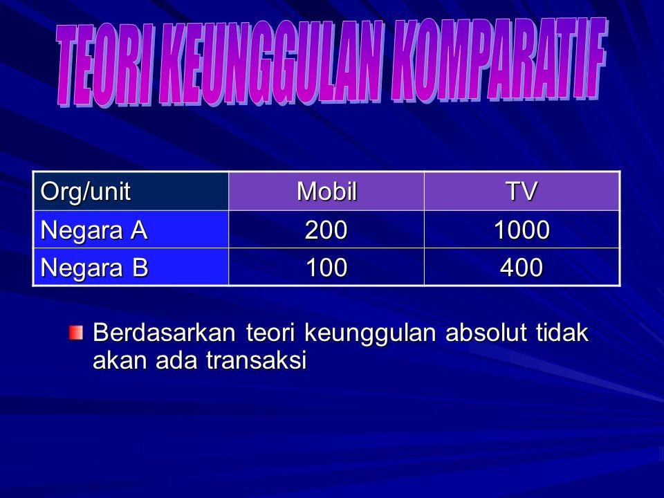 Berdasarkan teori keunggulan absolut tidak akan ada transaksi Org/unitMobilTV Negara A 200 1000 Negara B 100 400