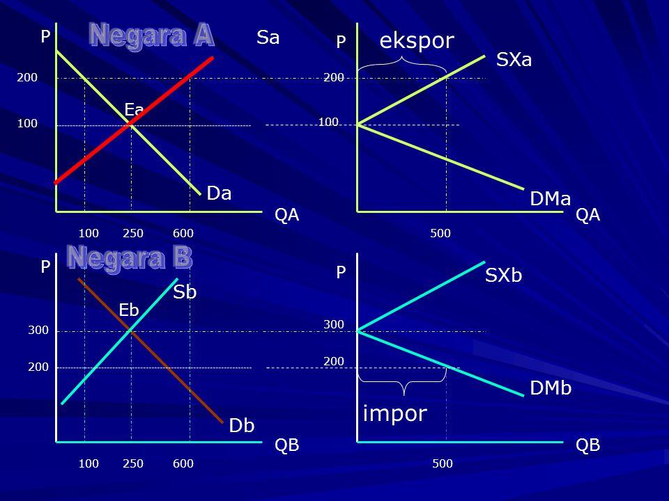 Perdagangan internasional menurut teori klasik dapat terjadi bila adanya perbedaan fungsi faktor produksi.