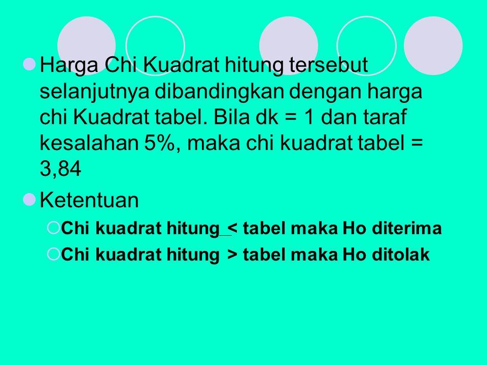Harga Chi Kuadrat hitung tersebut selanjutnya dibandingkan dengan harga chi Kuadrat tabel.