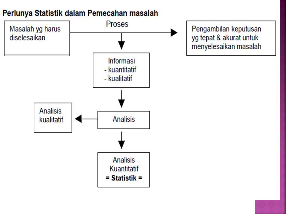  ANALISIS DESKRIPTIF 1.Cara pengumpulan data 2. Penyederhanaan angka-angka pengamatan 3.