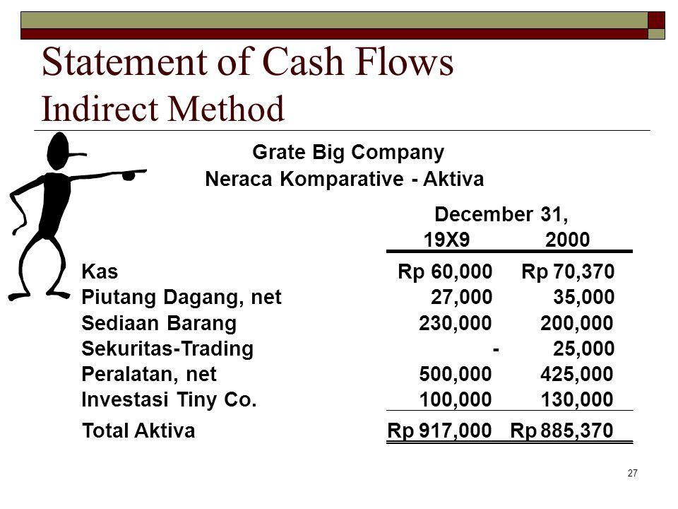 27 Grate Big Company Neraca Komparative - Aktiva December 31, 19X92000 Kas60,000Rp70,370Rp Piutang Dagang, net27,000 35,000 Sediaan Barang230,000 200,