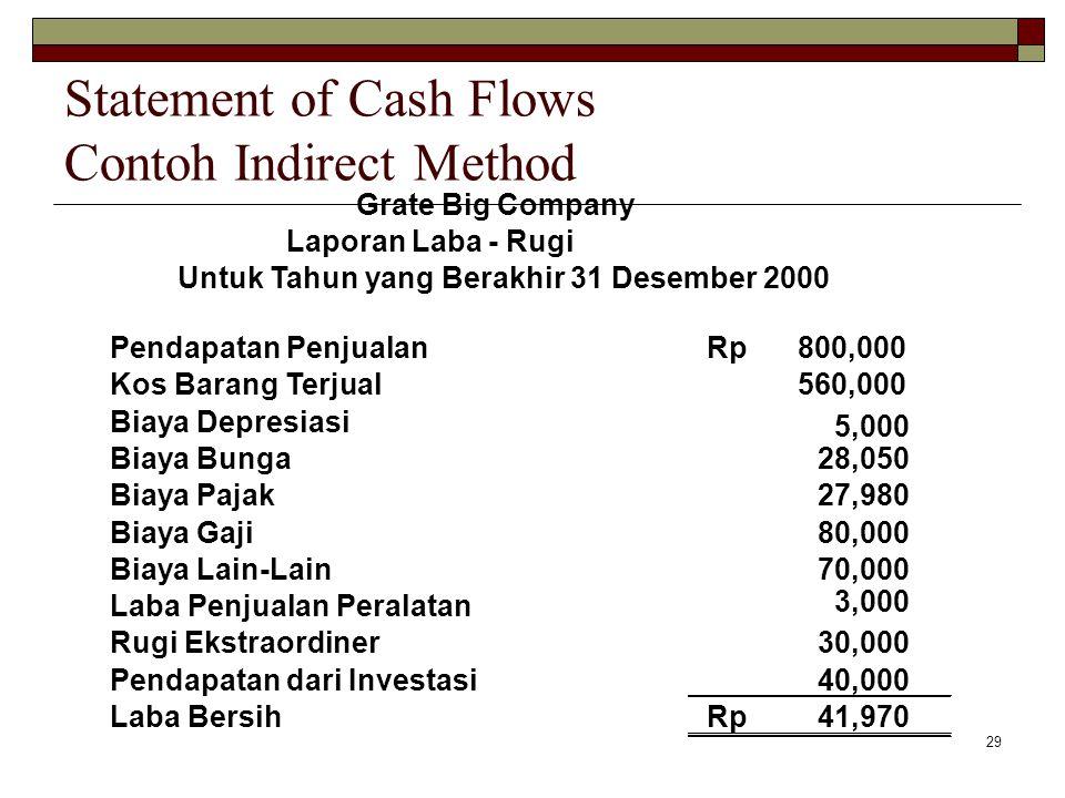 29 Grate Big Company Laporan Laba - Rugi Untuk Tahun yang Berakhir 31 Desember 2000 Pendapatan Penjualan800,000Rp Kos Barang Terjual560,000 Biaya Depr