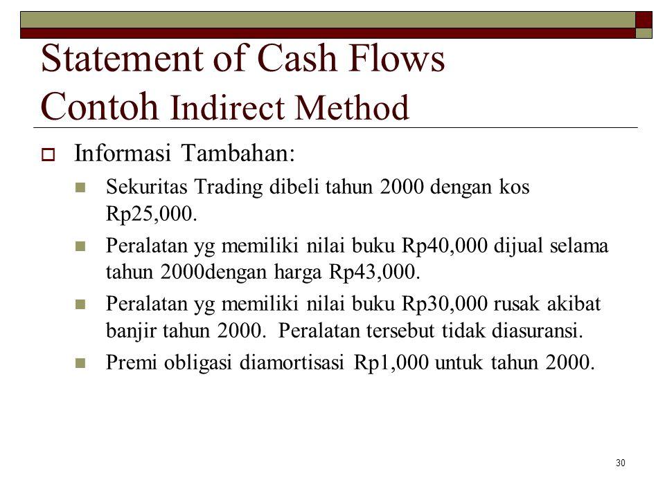 30  Informasi Tambahan: Sekuritas Trading dibeli tahun 2000 dengan kos Rp25,000. Peralatan yg memiliki nilai buku Rp40,000 dijual selama tahun 2000de