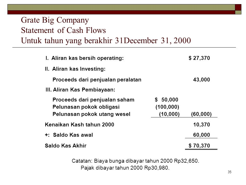 35 I. Aliran kas bersih operating:27,370$ II. Aliran kas Investing: Proceeds dari penjualan peralatan43,000 III. Aliran Kas Pembiayaan: Proceeds dari