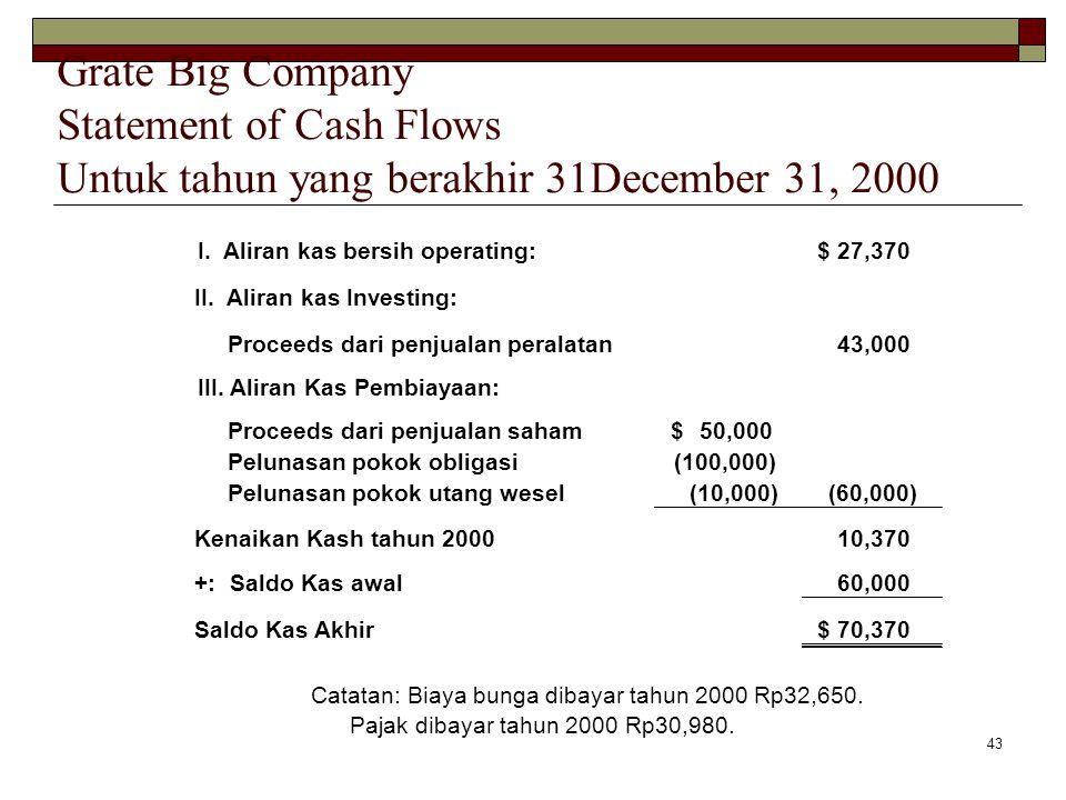 43 I. Aliran kas bersih operating:27,370$ II. Aliran kas Investing: Proceeds dari penjualan peralatan43,000 III. Aliran Kas Pembiayaan: Proceeds dari