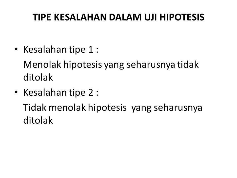 TIPE KESALAHAN DALAM UJI HIPOTESIS Kesalahan tipe 1 : Menolak hipotesis yang seharusnya tidak ditolak Kesalahan tipe 2 : Tidak menolak hipotesis yang