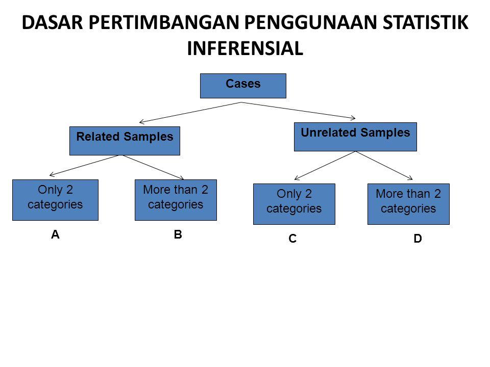 DASAR PERTIMBANGAN PENGGUNAAN STATISTIK INFERENSIAL Question DifferencesCorrelations NominalOrdinal Interval & Rasio Combination Measurements EFG H I J