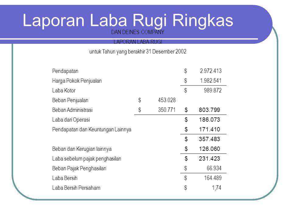 Laporan Laba Rugi Ringkas DAN DEINES COMPANY LAPORAN LABA-RUGI untuk Tahun yang berakhir 31 Desember 2002 Pendapatan $ 2.972.413 Harga Pokok Penjualan