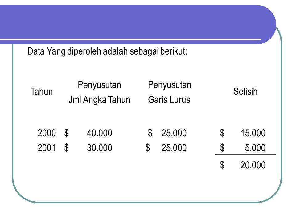 Data Yang diperoleh adalah sebagai berikut: Tahun Penyusutan Selisih Jml Angka Tahun Garis Lurus 2000 $ 40.000 $ 25.000 $ 15.000 2001 $ 30.000 $ 25.00