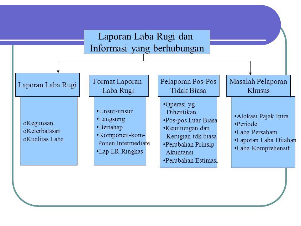 Laporan Laba Rugi (Income Statement) Statement of income/Statement of earnings; Laporan yang merngukur keberhasilan operasi perusahaan selama periode waktu tertentu.