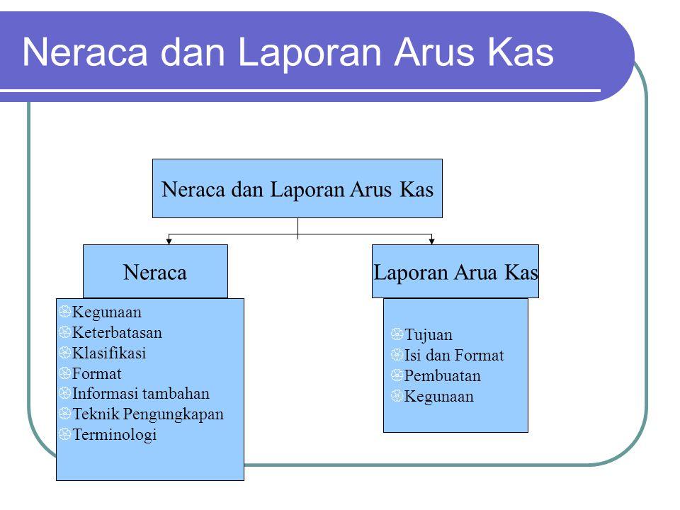 Neraca dan Laporan Arus Kas NeracaLaporan Arua Kas  Tujuan  Isi dan Format  Pembuatan  Kegunaan  Keterbatasan  Klasifikasi  Format  Informasi