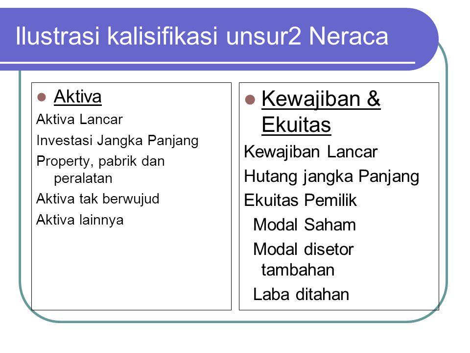 Ilustrasi kalisifikasi unsur2 Neraca Aktiva Aktiva Lancar Investasi Jangka Panjang Property, pabrik dan peralatan Aktiva tak berwujud Aktiva lainnya K