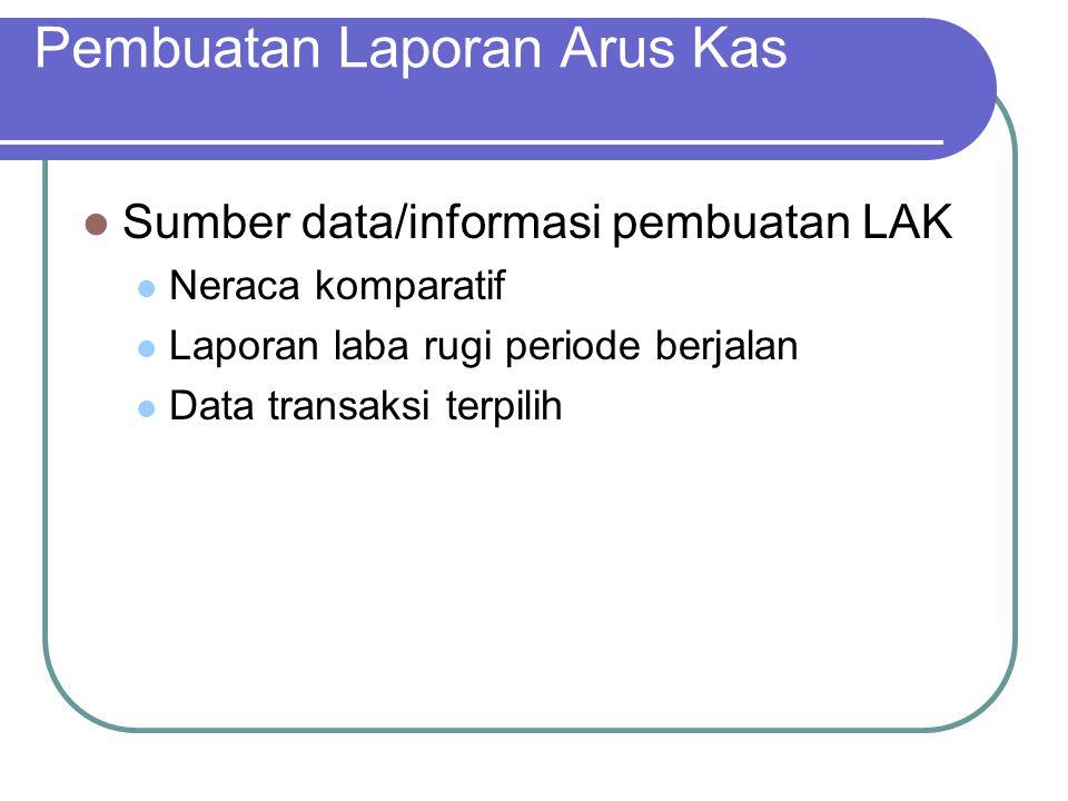 Pembuatan Laporan Arus Kas Sumber data/informasi pembuatan LAK Neraca komparatif Laporan laba rugi periode berjalan Data transaksi terpilih
