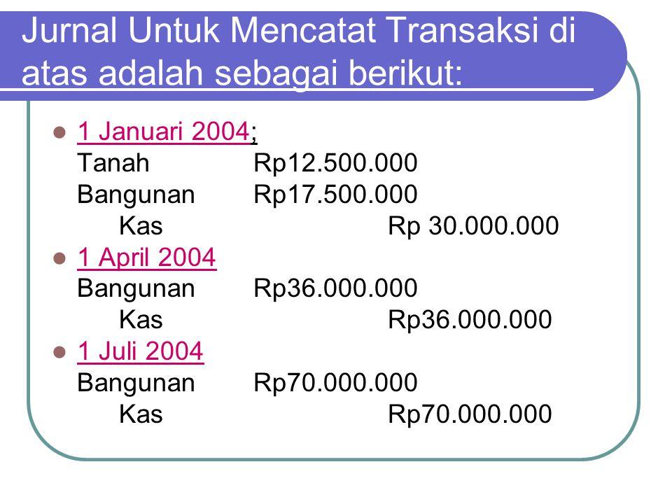 Jurnal Untuk Mencatat Transaksi di atas adalah sebagai berikut: 1 Januari 2004; TanahRp12.500.000 BangunanRp17.500.000 KasRp 30.000.000 1 April 2004 B