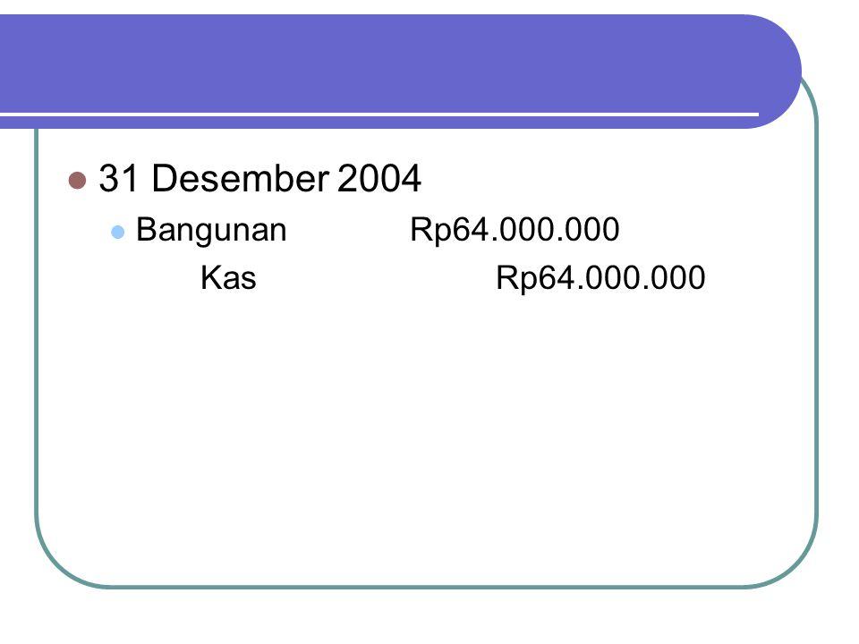 31 Desember 2004 BangunanRp64.000.000 KasRp64.000.000