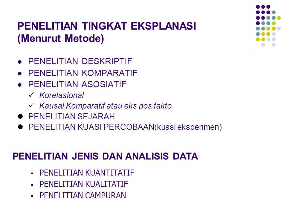 PENELITIAN TINGKAT EKSPLANASI (Menurut Metode) PENELITIAN DESKRIPTIF PENELITIAN KOMPARATIF PENELITIAN ASOSIATIF Korelasional Kausal Komparatif atau eks pos fakto PENELITIAN SEJARAH PENELITIAN KUASI PERCOBAAN(kuasi eksperimen) PENELITIAN JENIS DAN ANALISIS DATA  PENELITIAN KUANTITATIF  PENELITIAN KUALITATIF  PENELITIAN CAMPURAN