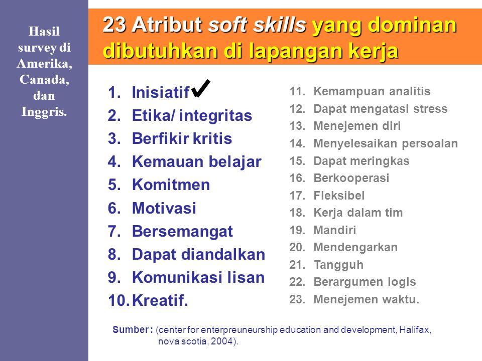 23 Atribut soft skills yang dominan dibutuhkan di lapangan kerja 1.Inisiatif 2.Etika/ integritas 3.Berfikir kritis 4.Kemauan belajar 5.Komitmen 6.Moti