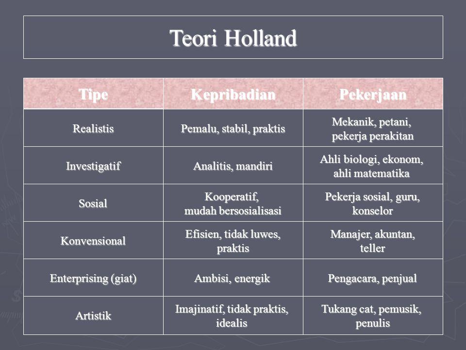 Teori Holland Tipe KepribadianPekerjaan Realistis Investigatif Sosial Konvensional Enterprising (giat) Artistik Pemalu, stabil, praktis Analitis, mand