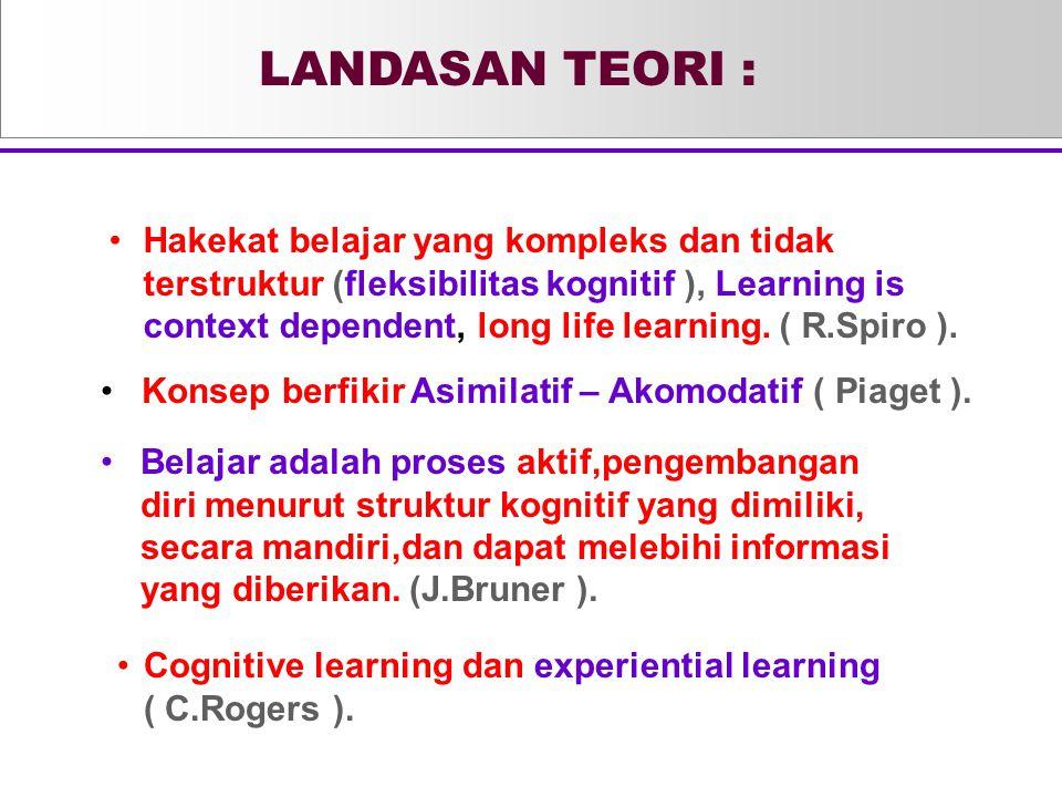 Hakekat belajar yang kompleks dan tidak terstruktur (fleksibilitas kognitif ), Learning is context dependent, long life learning. ( R.Spiro ). Konsep